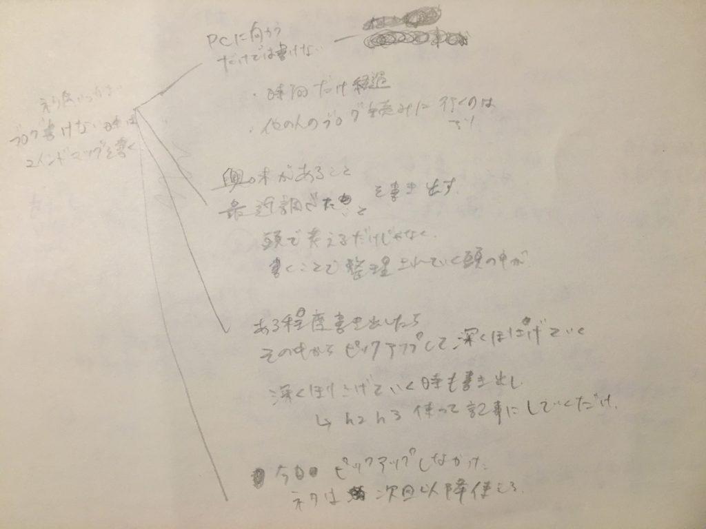 手書きのマインドマップ