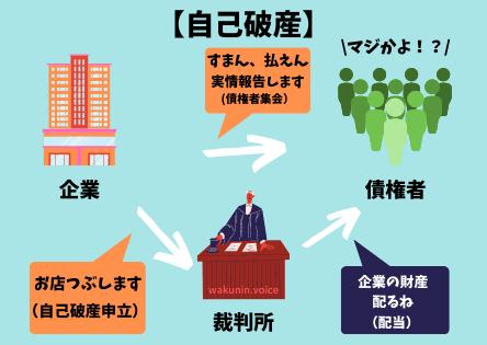 企業の自己破産を説明する図