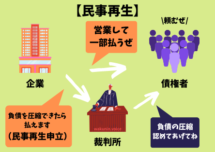 民事再生を説明する図