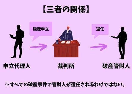 申立代理人、裁判所、破産管財人の関係を説明する図